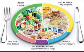 Значение правильного питания для современного человека.