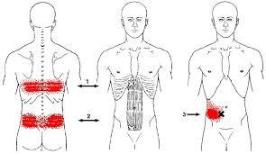 Rectus-синдром